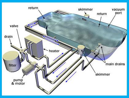 Swimming Pool Designing